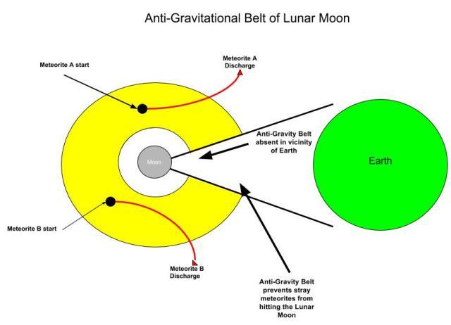 Moon Defense