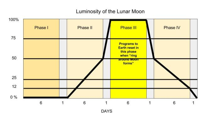 MOON LUMINOSITY (1)