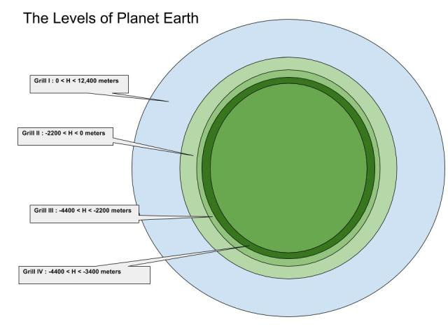 earth and layers