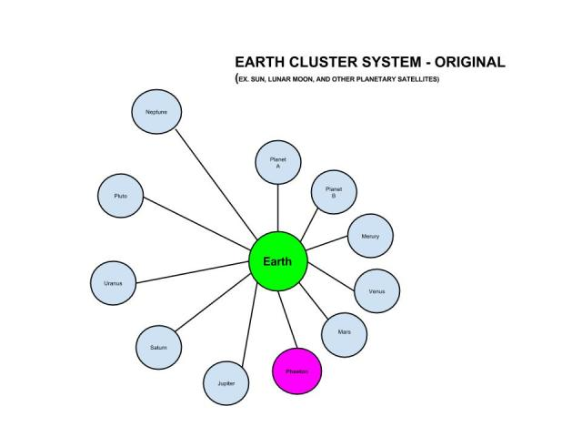 Earth Convoy System