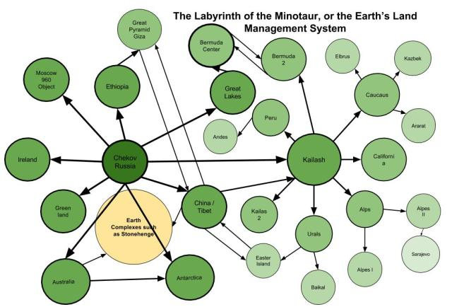 Earth's Labrynith